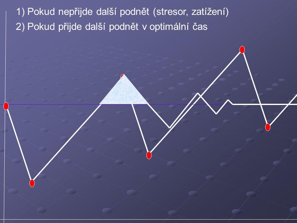 1) Pokud nepřijde další podnět (stresor, zatížení) 2) Pokud přijde další podnět v optimální čas