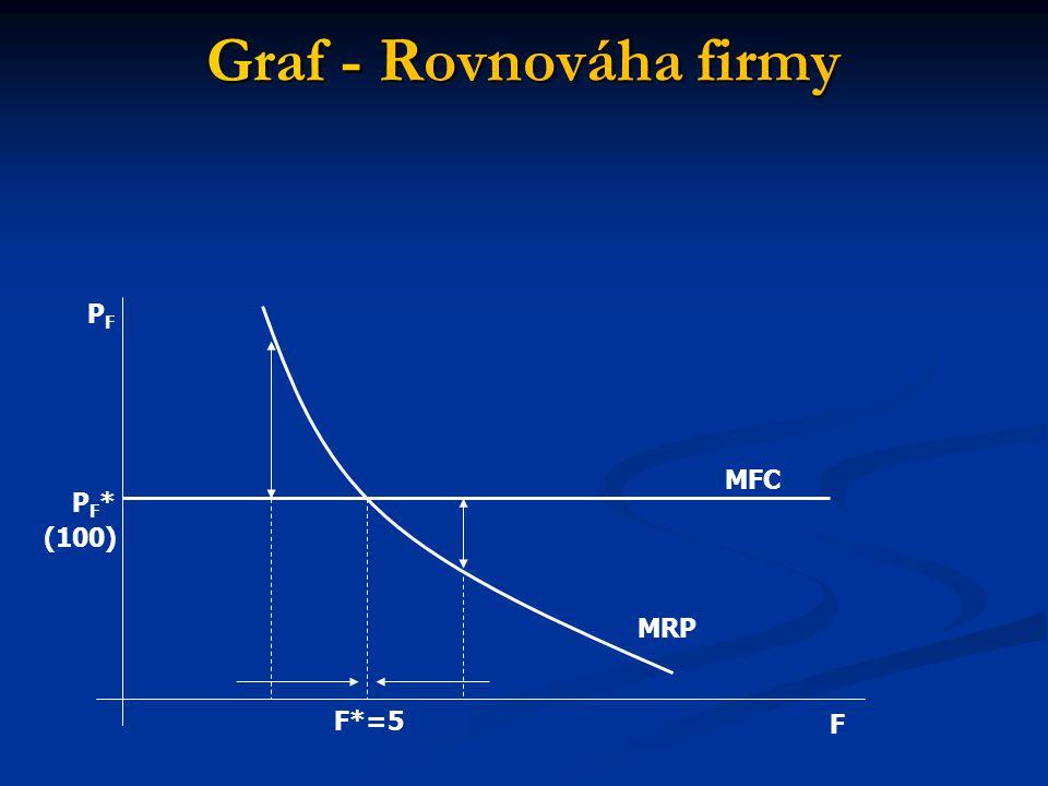 Graf - Rovnováha firmy MFC MRP F F*=5 PFPF PF*PF* (100)