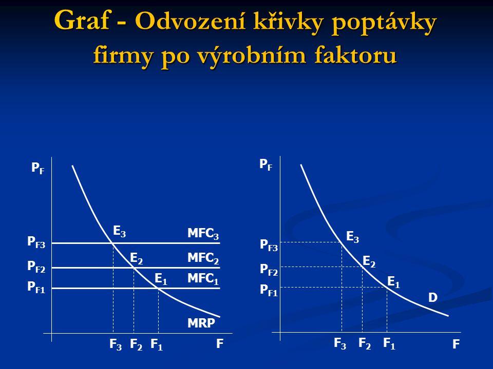 Graf - Odvození křivky poptávky firmy po výrobním faktoru F F PFPF PFPF MFC 3 MFC 2 MFC 1 MRP P F3 P F2 P F1 E3E3 E2E2 E1E1 F3F3 F2F2 F1F1 P F3 P F2 P