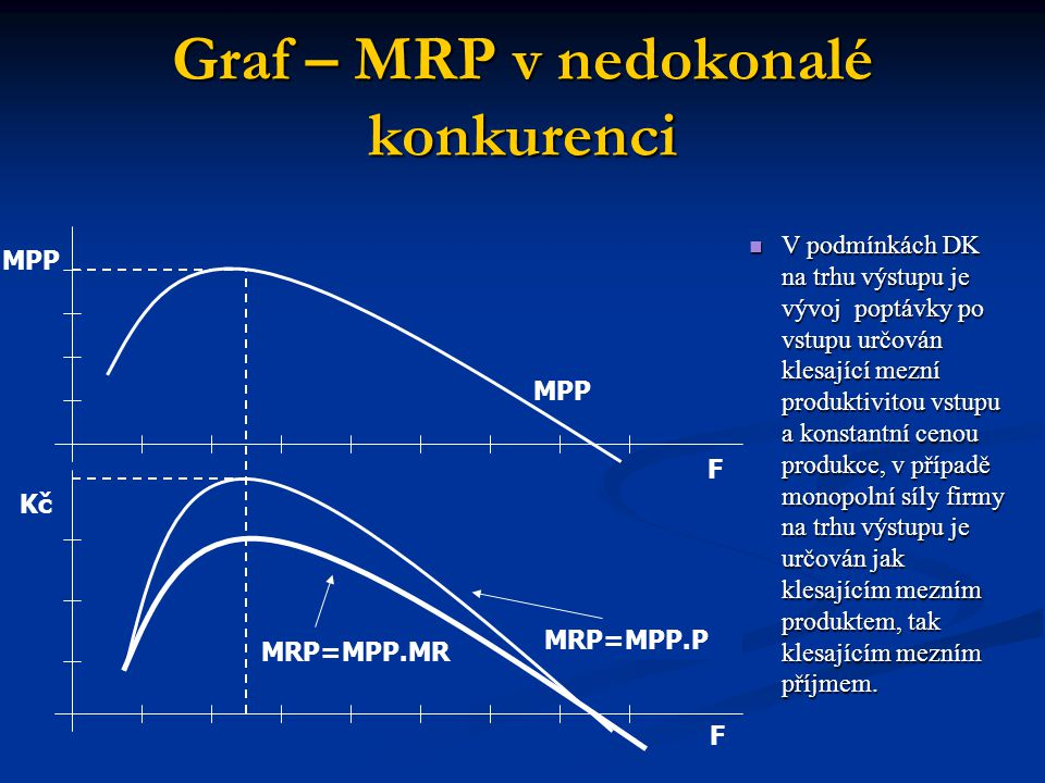 Graf – MRP v nedokonalé konkurenci MRP=MPP.P MPP F F Kč MRP=MPP.MR  V podmínkách DK na trhu výstupu je vývoj poptávky po vstupu určován klesající mez