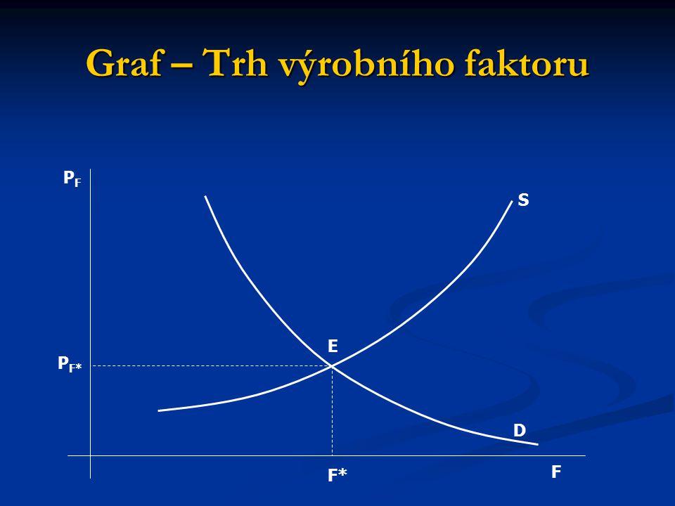 Graf – Trh výrobního faktoru F D S E F*F* PF*PF* PFPF