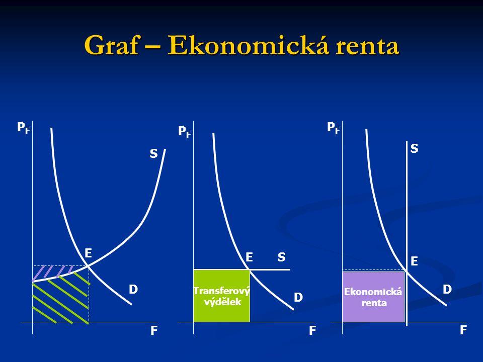 Graf – Ekonomická renta Transferový výdělek Ekonomická renta FF F D D D E E E S S S PFPF PFPF PFPF