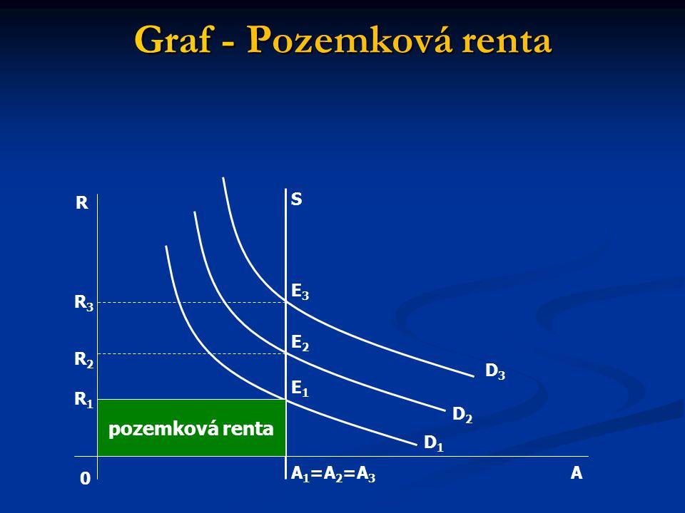 Graf - Pozemková renta pozemková renta 0 A R S E3E3 E2E2 E1E1 A 1 =A 2 =A 3 R3R3 R2R2 R1R1 D3D3 D2D2 D1D1