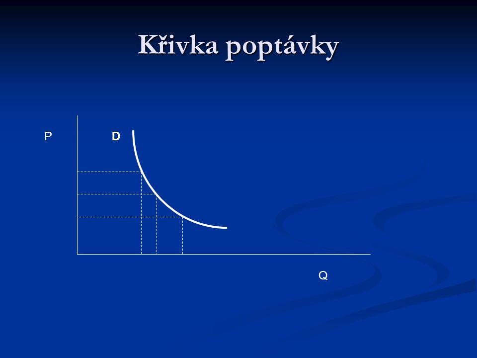 Křivka poptávky Q DP