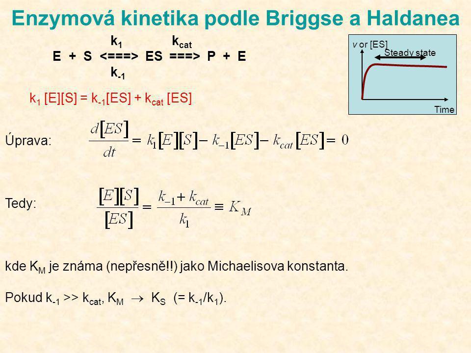 Enzymová kinetika podle Briggse a Haldanea Úprava: Tedy: kde K M je známa (nepřesně!!) jako Michaelisova konstanta. Pokud k -1 >> k cat, K M  K S (=