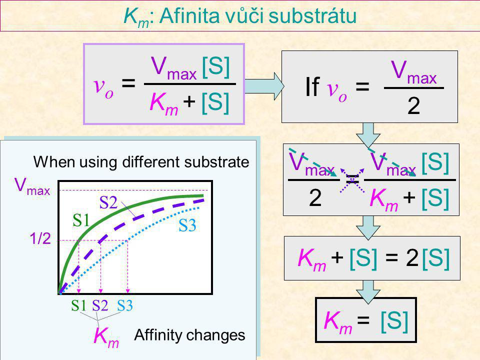 K m = [S] K m + [S] = 2 [S] V max 2 = V max [S] K m + [S] K m : Afinita vůči substrátu If v o = V max 2 S2 S1 S3 S1 S2 S3 V max 1/2 When using different substrate Affinity changes KmKm v o = V max [S] K m + [S]