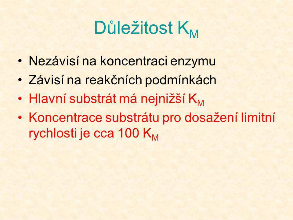 Důležitost K M •Nezávisí na koncentraci enzymu •Závisí na reakčních podmínkách •Hlavní substrát má nejnižší K M •Koncentrace substrátu pro dosažení li