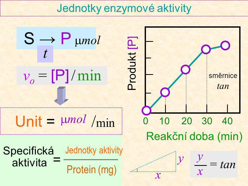 Jednotky enzymové aktivity Reakční doba (min) Produkt [P] 0 10 20 30 40 směrnice tan S → P m mol v o = [P] / min Unit = Jednotky aktivity Protein (mg)