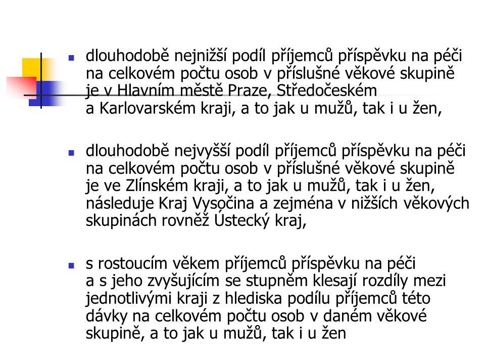  dlouhodobě nejnižší podíl příjemců příspěvku na péči na celkovém počtu osob v příslušné věkové skupině je v Hlavním městě Praze, Středočeském a Karlovarském kraji, a to jak u mužů, tak i u žen,  dlouhodobě nejvyšší podíl příjemců příspěvku na péči na celkovém počtu osob v příslušné věkové skupině je ve Zlínském kraji, a to jak u mužů, tak i u žen, následuje Kraj Vysočina a zejména v nižších věkových skupinách rovněž Ústecký kraj,  s rostoucím věkem příjemců příspěvku na péči a s jeho zvyšujícím se stupněm klesají rozdíly mezi jednotlivými kraji z hlediska podílu příjemců této dávky na celkovém počtu osob v daném věkové skupině, a to jak u mužů, tak i u žen