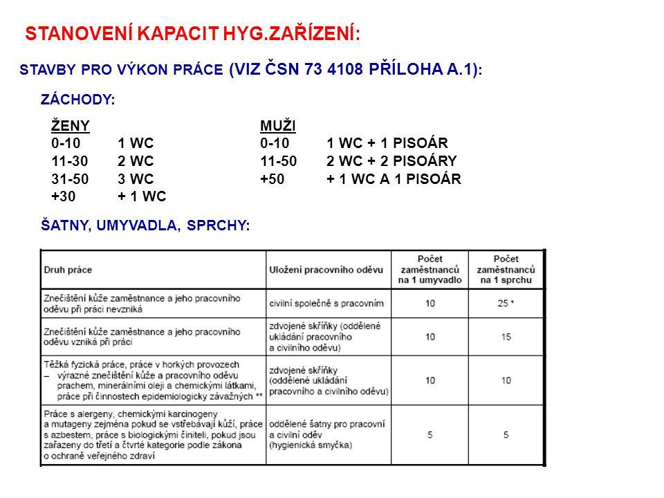 STANOVENÍ KAPACIT HYG.ZAŘÍZENÍ: STAVBY PRO VÝKON PRÁCE (VIZ ČSN 73 4108 PŘÍLOHA A.1) : MUŽI 0-101 WC + 1 PISOÁR 11-502 WC + 2 PISOÁRY +50+ 1 WC A 1 PI