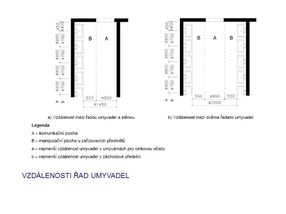 SPRCHY ČSN 73 4108 Hygienická zařízení a šatny (pro osoby s omez.schopností pohybu a orientace samostatný předpis – VYHLÁŠKA 398/2009 Sb.