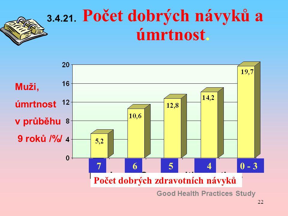 22 Muži, úmrtnost v průběhu 9 roků /%/ 7 Počet dobrých návyků a úmrtnost. Number of Good Health Practices Good Health Practices Study Počet dobrých zd