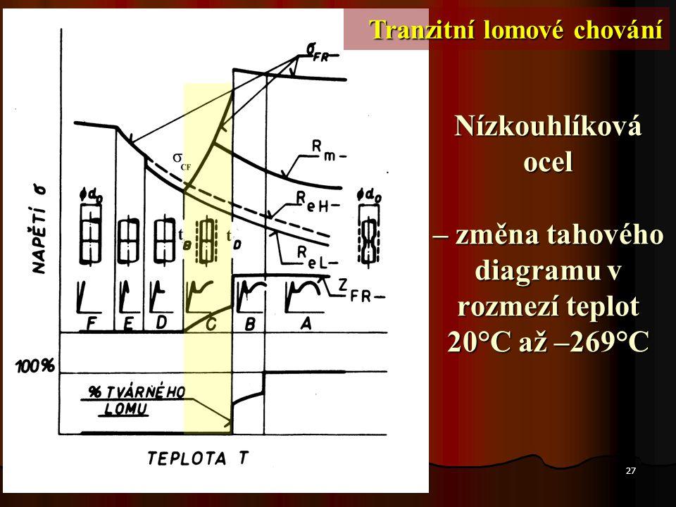 27 Nízkouhlíková ocel – změna tahového diagramu v rozmezí teplot 20°C až –269°C Tranzitní lomové chování