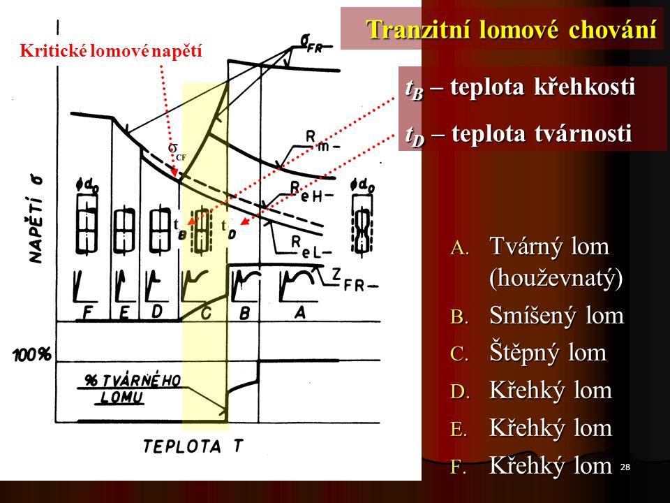 28 A. Tvárný lom (houževnatý) B. Smíšený lom C. Štěpný lom D. Křehký lom E. Křehký lom F. Křehký lom t B – teplota křehkosti t D – teplota tvárnosti K