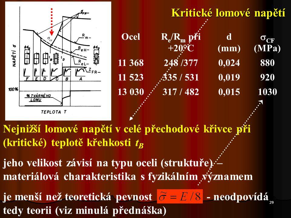 29 OcelR e /R m při +20°C d (mm)  CF (MPa) 11 368248 /3770,024880 11 523335 / 5310,019920 13 030317 / 4820,0151030 Nejnižší lomové napětí v celé přec