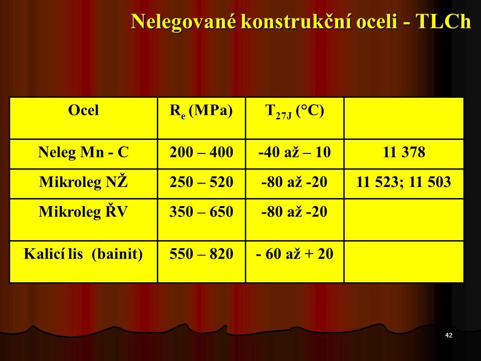 42 OcelR e (MPa)T 27J (°C) Neleg Mn - C200 – 400-40 až – 1011 378 Mikroleg NŽ250 – 520-80 až -2011 523; 11 503 Mikroleg ŘV350 – 650-80 až -20 Kalicí l