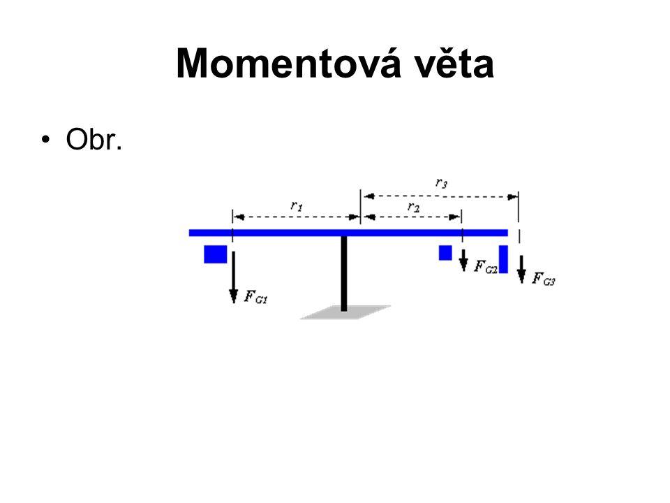 Momentová věta •Obr.