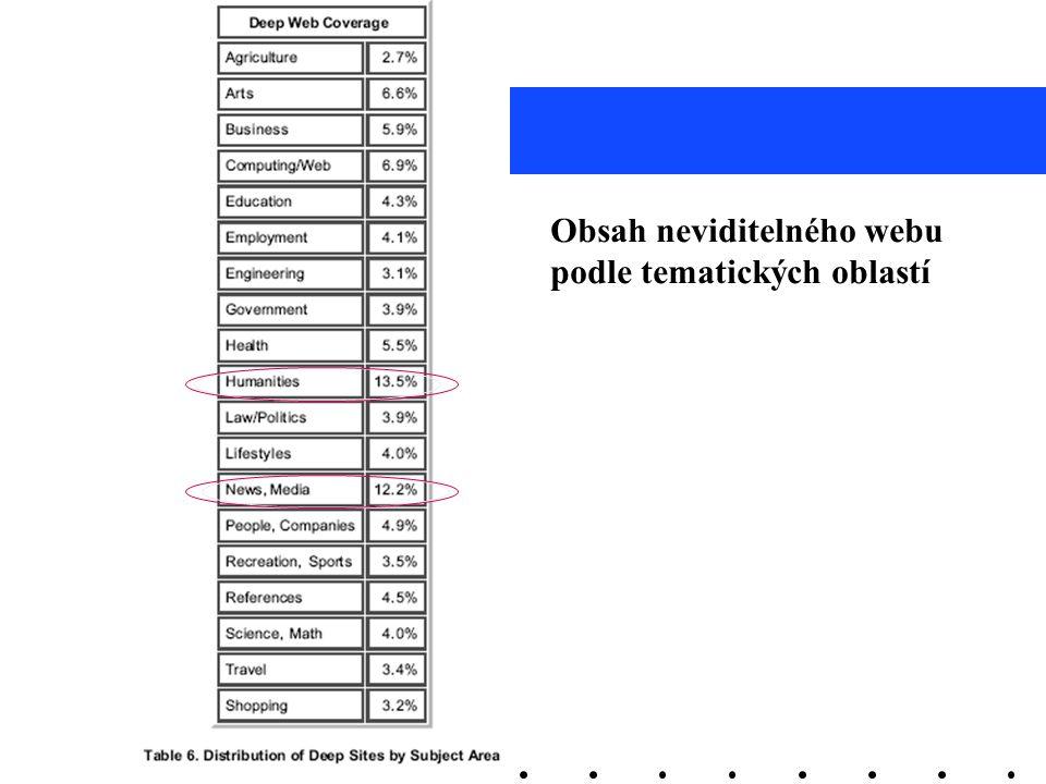 Neviditelný web Obsah neviditelného webu podle tematických oblastí