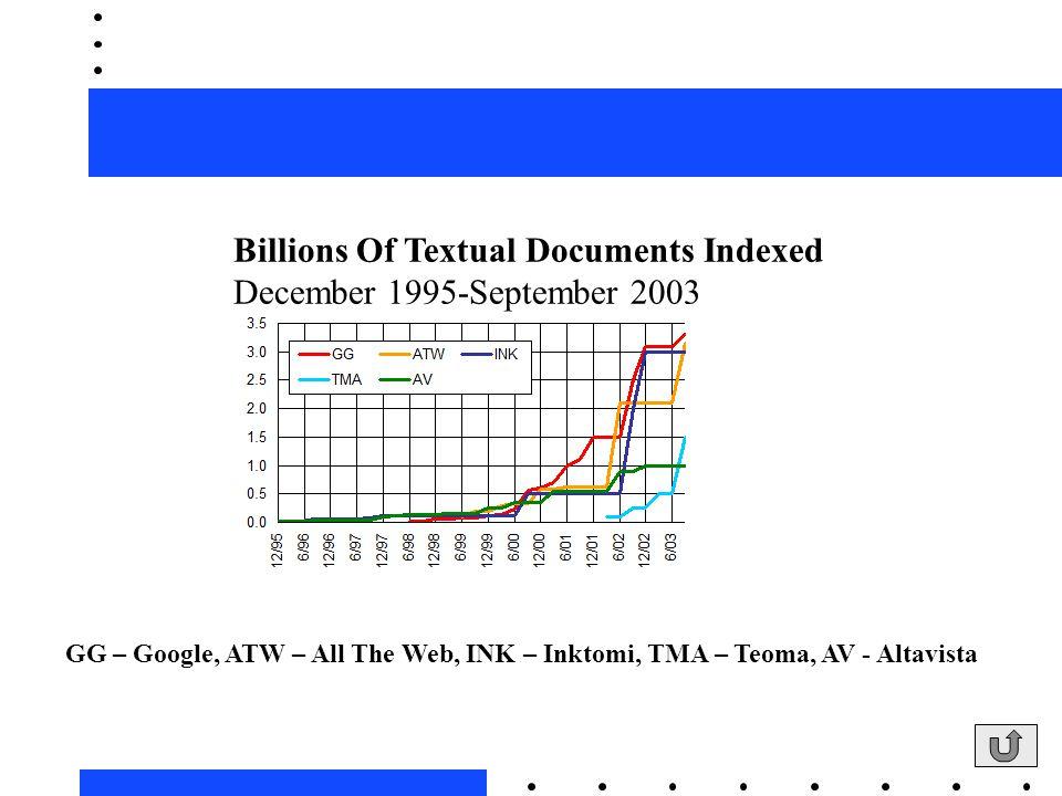 Billions Of Textual Documents Indexed December 1995-September 2003 GG – Google, ATW – All The Web, INK – Inktomi, TMA – Teoma, AV - Altavista