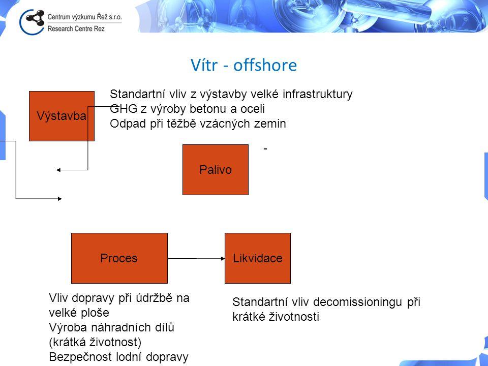 Vítr - offshore Výstavba Palivo ProcesLikvidace Standartní vliv z výstavby velké infrastruktury GHG z výroby betonu a oceli Odpad při těžbě vzácných z