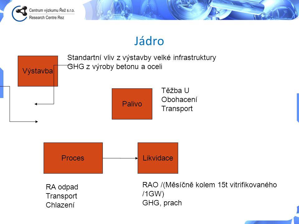 Výstavba Palivo ProcesLikvidace Standartní vliv z výstavby velké infrastruktury GHG z výroby betonu a oceli Těžba U Obohacení Transport RA odpad Trans