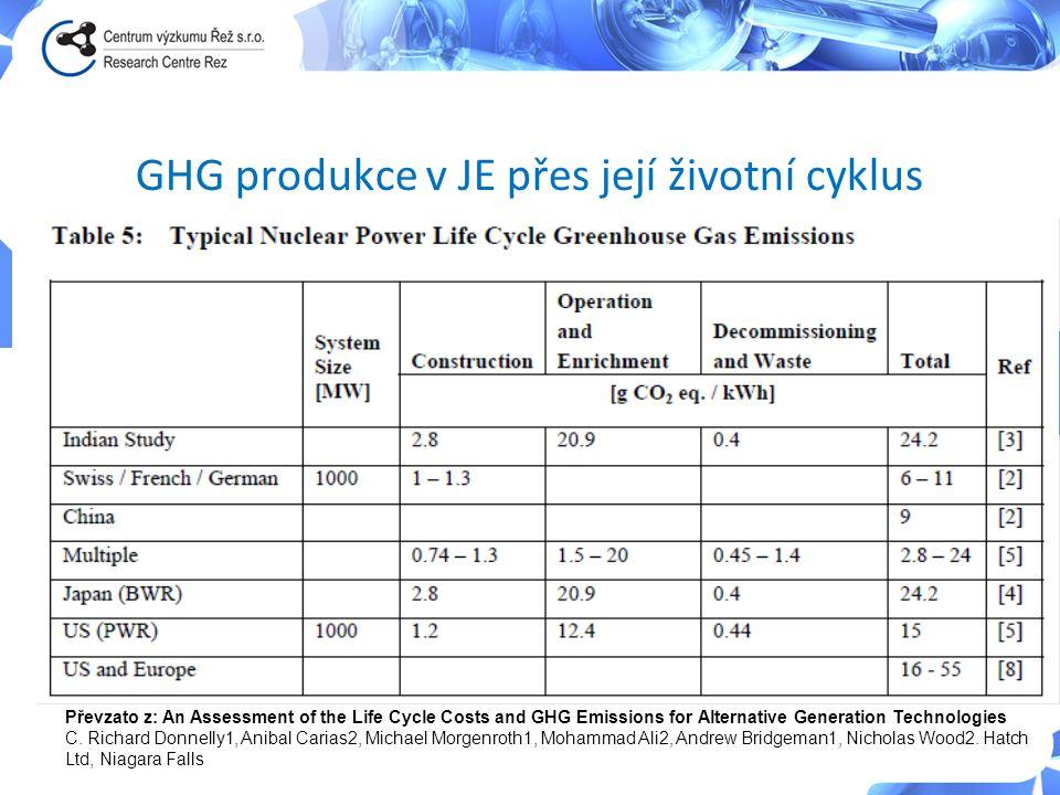 GHG produkce v JE přes její životní cyklus Převzato z: An Assessment of the Life Cycle Costs and GHG Emissions for Alternative Generation Technologies