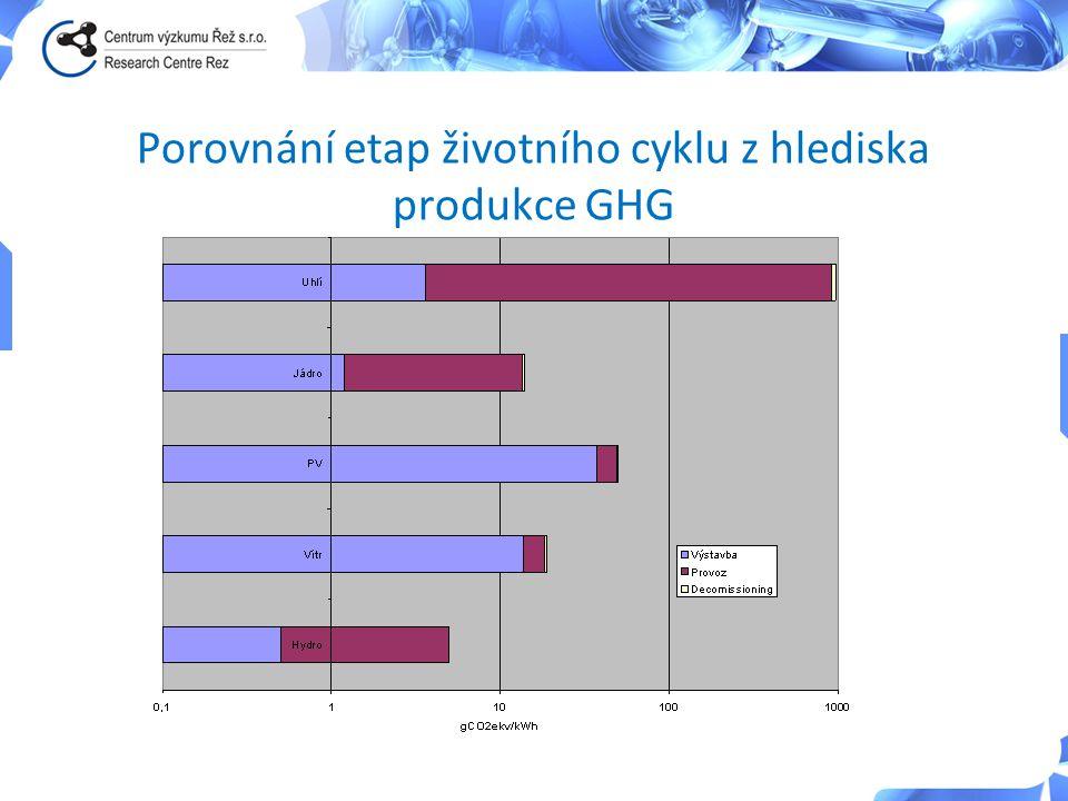 Porovnání etap životního cyklu z hlediska produkce GHG