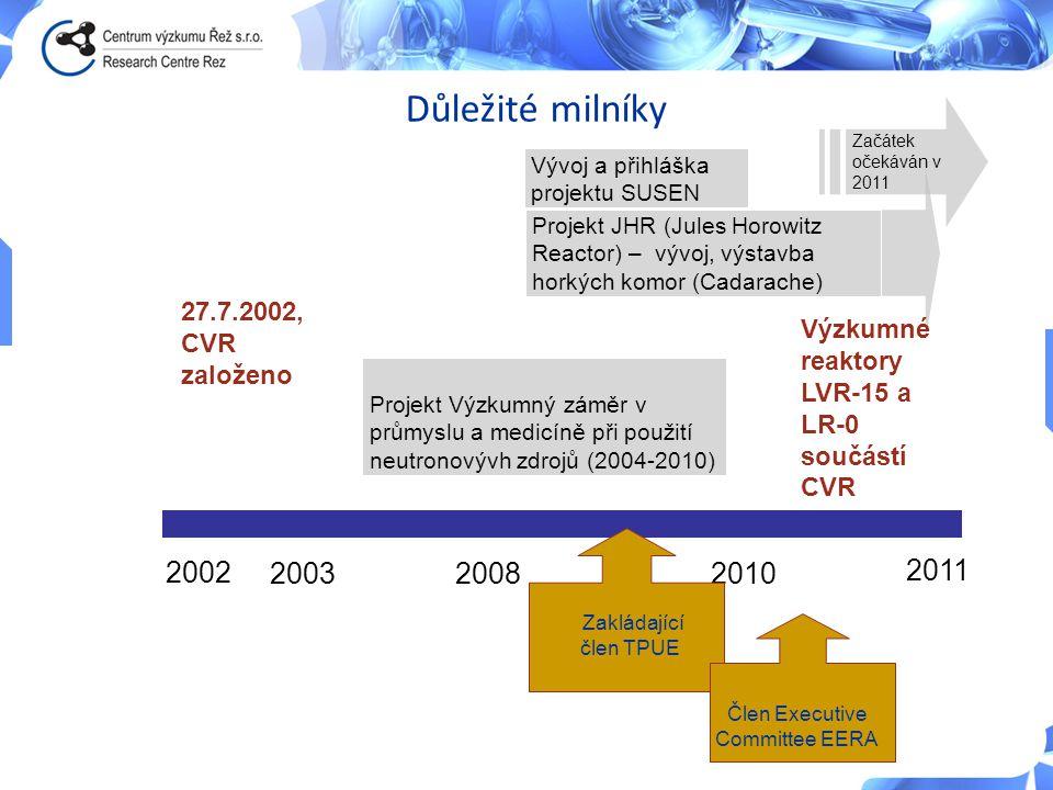 CV 2002 27.7.2002, CVR založeno Projekt Výzkumný záměr v průmyslu a medicíně při použití neutronovývh zdrojů (2004-2010) 20032010 2011 Projekt JHR (Ju