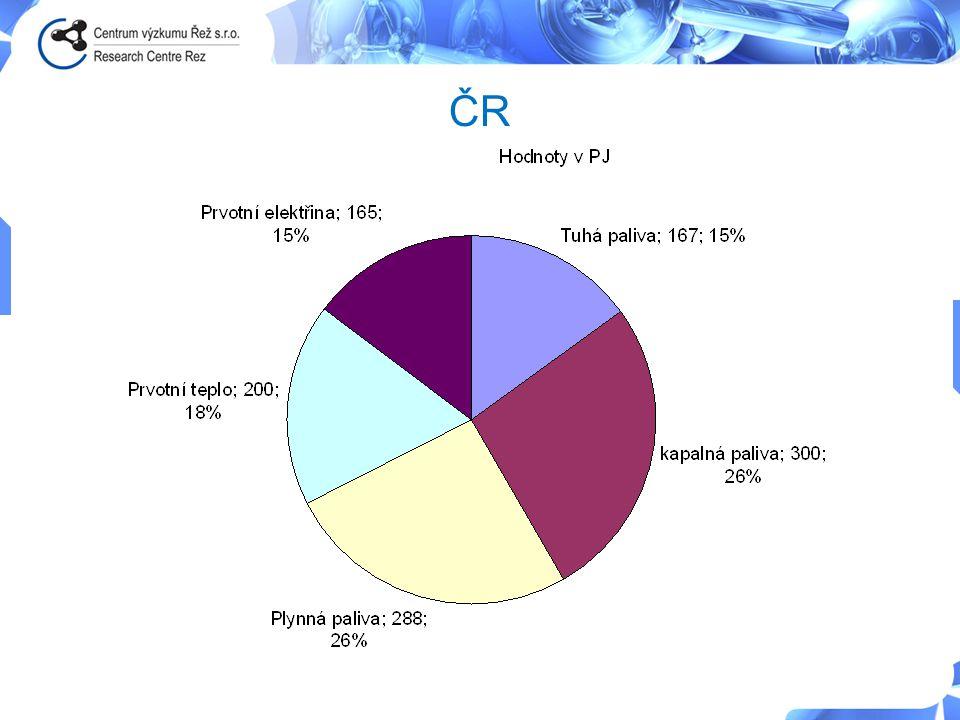 Větrná energie – důsledky těžby vzácných prvků • Každá tuna vzácných zemin představuje produkci 8.5 kilogramů floru a13 kg prachu • Metoda použití koncentrované kys sírové při vysoké teplotě kalcinace produkuje na 1t vzácných zemin: – 9,600 - 12,000 m3 plynného odpadu vč prachu, hydroflorové kyseliny, SO2 a H2SO4, – cca 75 m3 acidické odpadní vody – Cca 1t odpadové vody s RA zbytky – V Baotou (Čína) je většina odpadu vypouštěna bez dalšího zpracování a kontaminuje vodu pro denní použití, farmářské plochy a vodní prostředí http://www.thecuttingedgenews.com/