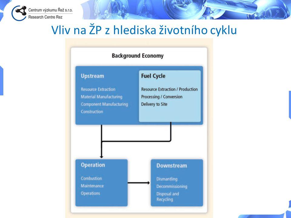 Technologie výroby energie •Uhlí •Jádro •Plyn •Vítr (offshore, onshore) •Voda •Slunce •Ropa • GHG • Vzduchu • Život lidí • Odpad • Zabraná půda • Vizuální dopad • Voda • Hluk Kategorie vlivů na ŽP