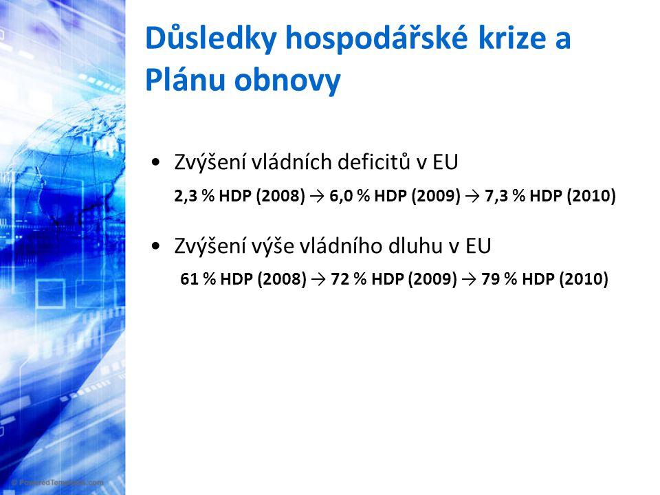 Důsledky hospodářské krize a Plánu obnovy •Zvýšení vládních deficitů v EU 2,3 % HDP (2008) → 6,0 % HDP (2009) → 7,3 % HDP (2010) •Zvýšení výše vládního dluhu v EU 61 % HDP (2008) → 72 % HDP (2009) → 79 % HDP (2010)