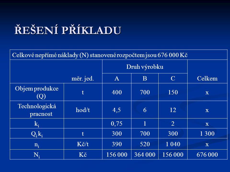 ŘEŠENÍ PŘÍKLADU Celkové nepřímé náklady (N) stanovené rozpočtem jsou 676 000 Kč Druh výrobku měr. jed.ABCCelkem Objem produkce (Q) t400700150x Technol