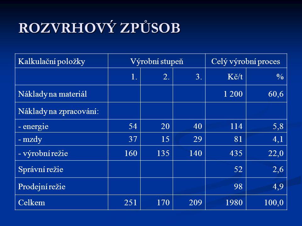 ROZVRHOVÝ ZPŮSOB Kalkulační položkyVýrobní stupeňCelý výrobní proces 1.2.3.Kč/t% Náklady na materiál1 20060,6 Náklady na zpracování: - energie54204011