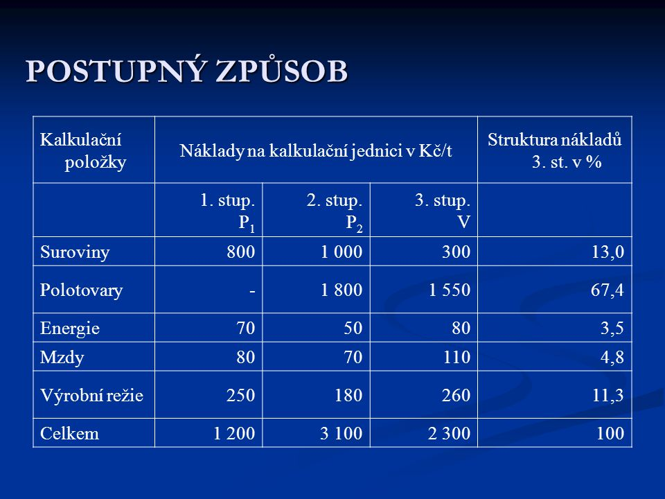 POSTUPNÝ ZPŮSOB Kalkulační položky Náklady na kalkulační jednici v Kč/t Struktura nákladů 3. st. v % 1. stup. P 1 2. stup. P 2 3. stup. V Suroviny8001