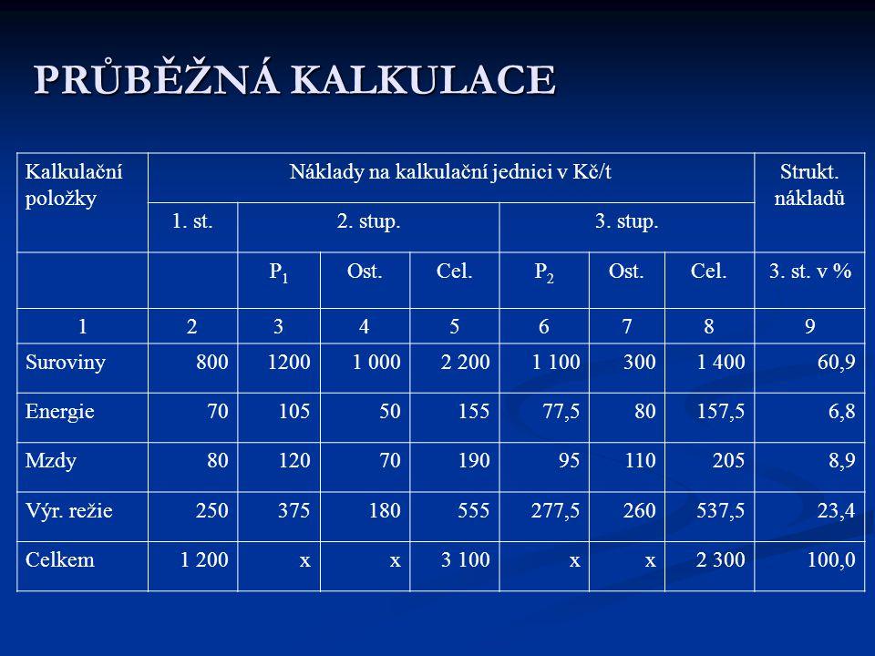 PRŮBĚŽNÁ KALKULACE Kalkulační položky Náklady na kalkulační jednici v Kč/tStrukt. nákladů 1. st.2. stup.3. stup. P1P1 Ost.Cel.P2P2 Ost.Cel.3. st. v %