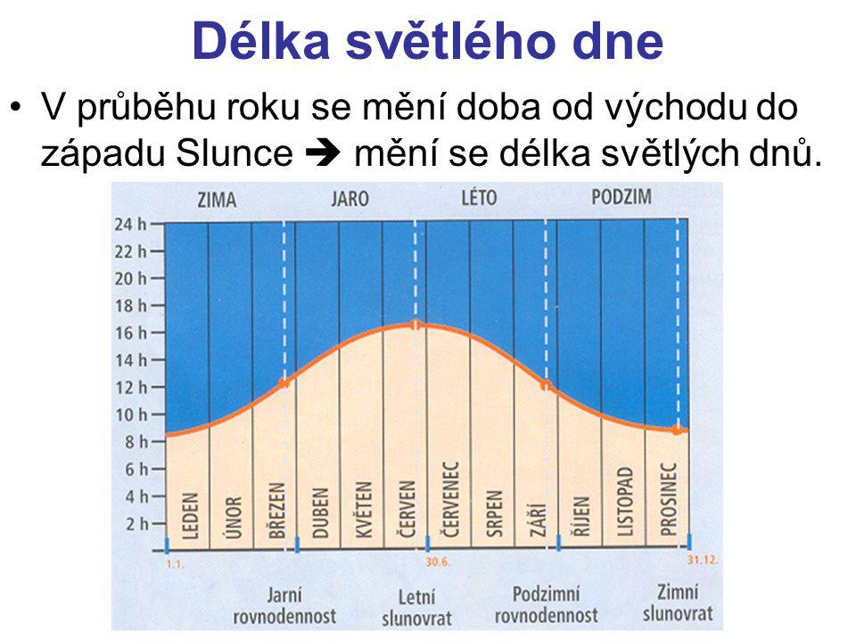 Délka světlého dne •V průběhu roku se mění doba od východu do západu Slunce  mění se délka světlých dnů.