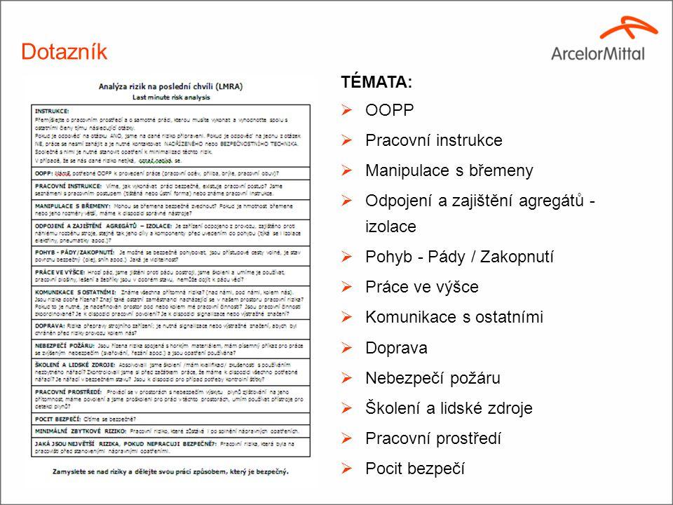 (2)(2) Dotazník TÉMATA:  OOPP  Pracovní instrukce  Manipulace s břemeny  Odpojení a zajištění agregátů - izolace  Pohyb - Pády / Zakopnutí  Prác