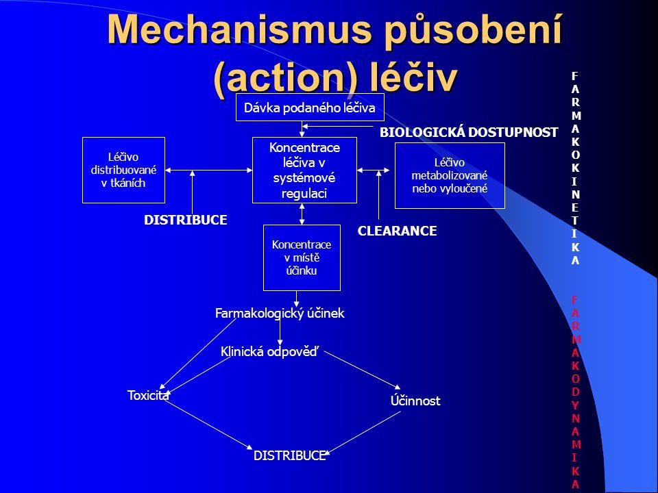 Mechanismus působení (action) léčiv Dávka podaného léčiva FARMAKOKINETIKAFARMAKOKINETIKA FARMAKODYNAMIKAFARMAKODYNAMIKA DISTRIBUCE BIOLOGICKÁ DOSTUPNO
