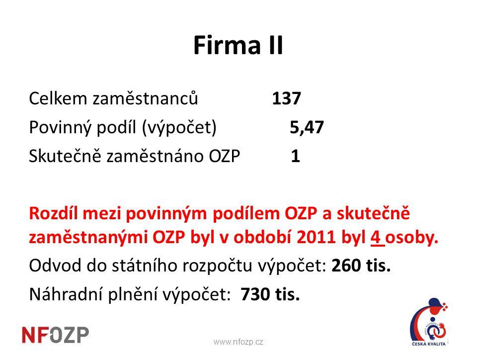 Firma II Celkem zaměstnanců 137 Povinný podíl (výpočet) 5,47 Skutečně zaměstnáno OZP 1 Rozdíl mezi povinným podílem OZP a skutečně zaměstnanými OZP by