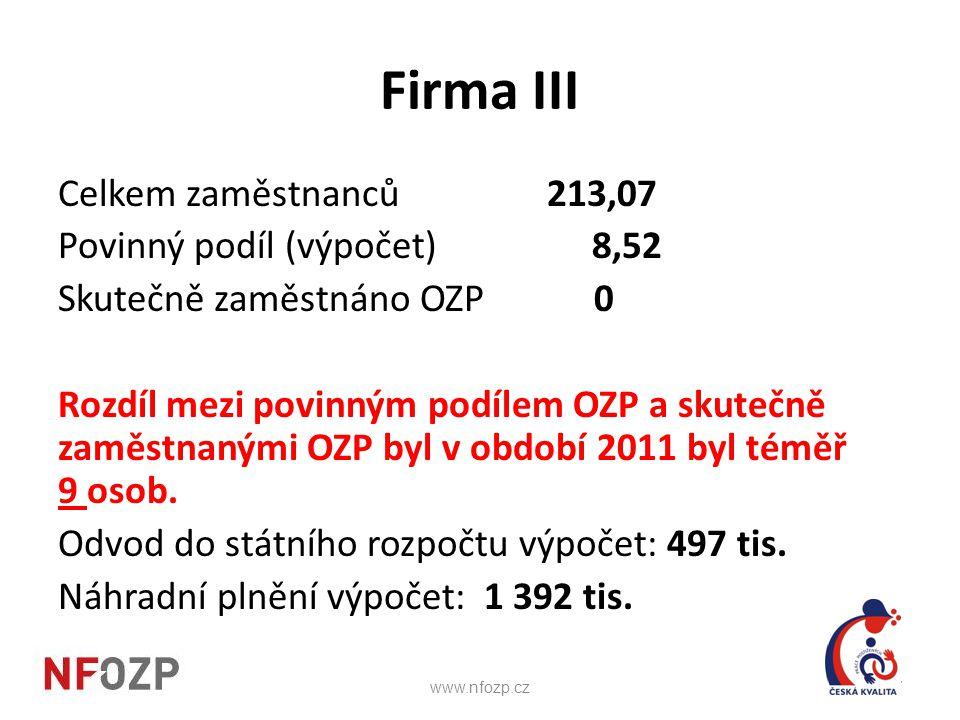 Firma III Celkem zaměstnanců 213,07 Povinný podíl (výpočet) 8,52 Skutečně zaměstnáno OZP 0 Rozdíl mezi povinným podílem OZP a skutečně zaměstnanými OZ