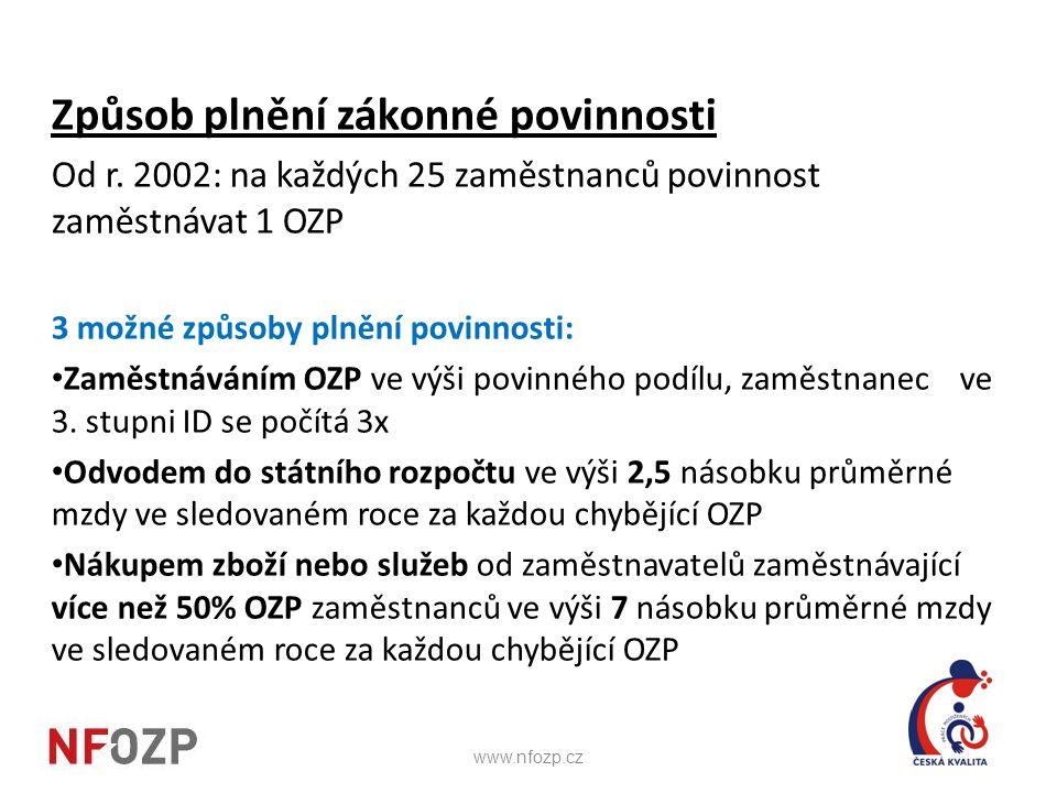 Způsob plnění zákonné povinnosti Od r. 2002: na každých 25 zaměstnanců povinnost zaměstnávat 1 OZP 3 možné způsoby plnění povinnosti: • Zaměstnáváním