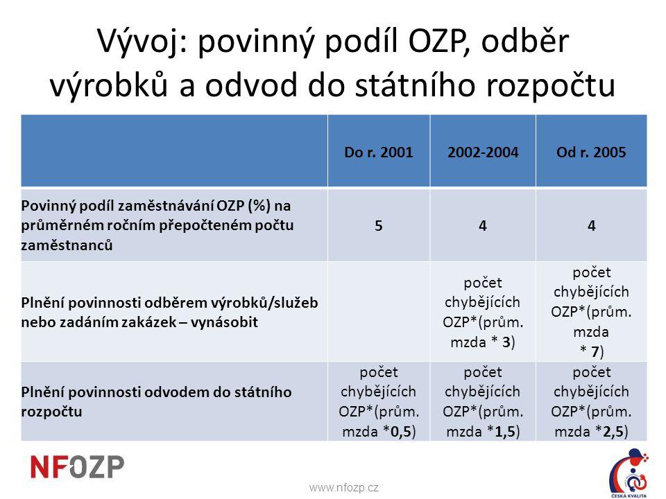 Vývoj: povinný podíl OZP, odběr výrobků a odvod do státního rozpočtu Do r. 20012002-2004Od r. 2005 Povinný podíl zaměstnávání OZP (%) na průměrném roč