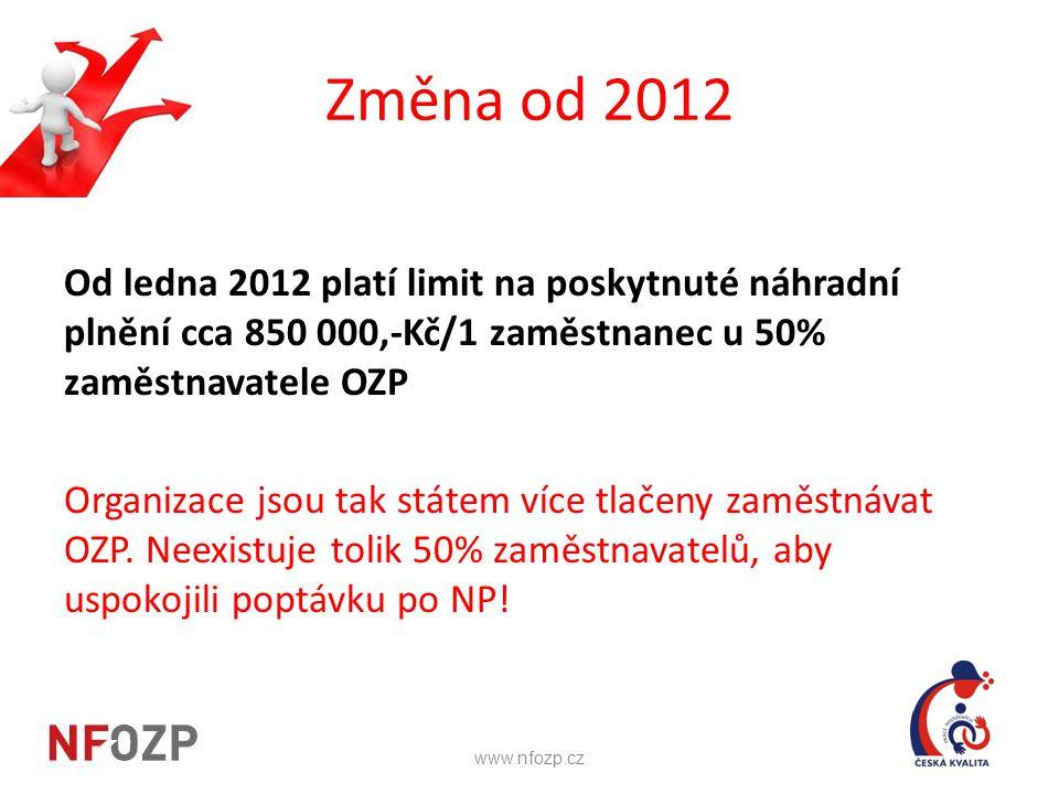 Změna od 2012 Od ledna 2012 platí limit na poskytnuté náhradní plnění cca 850 000,-Kč/1 zaměstnanec u 50% zaměstnavatele OZP Organizace jsou tak státe