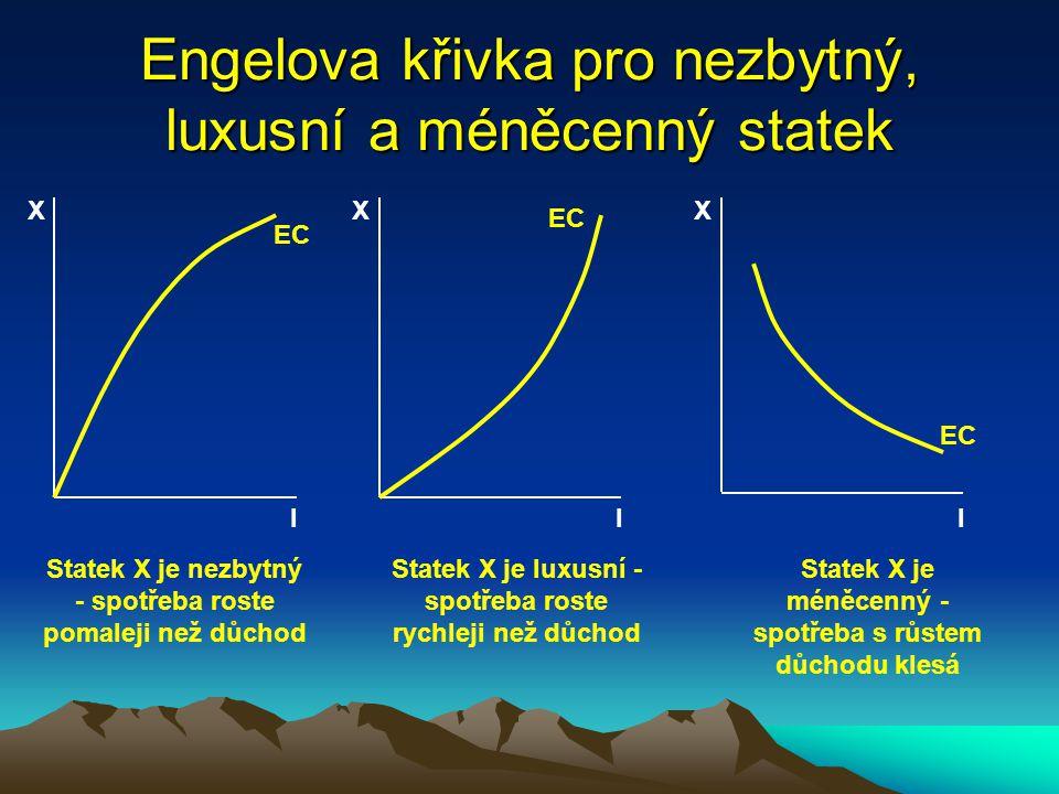 Engelova křivka - odvození X E1E1 E2E2 E3E3 ICC Y I3I3 I2I2 I1I1 X3X3 X2X2 X1X1 X1X1 X2X2 X3X3 I1I1 I2I2 I3I3 I X EC