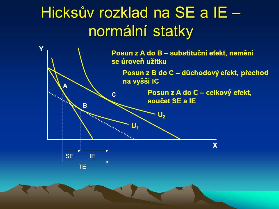 Substituční a důchodový efekt – Hicksův rozklad ssubstituční efekt (SE) = změna poptávaného množství v důsledku substituce statku relativně dražšího statkem relativně levnějším – je vždy negativní, tzn.