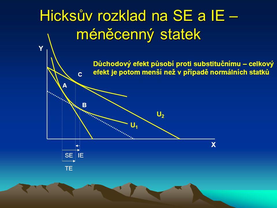Hicksův rozklad na SE a IE – normální statky X Y U1U1 U2U2 SEIE A TE B C Posun z A do B – substituční efekt, nemění se úroveň užitku Posun z B do C –