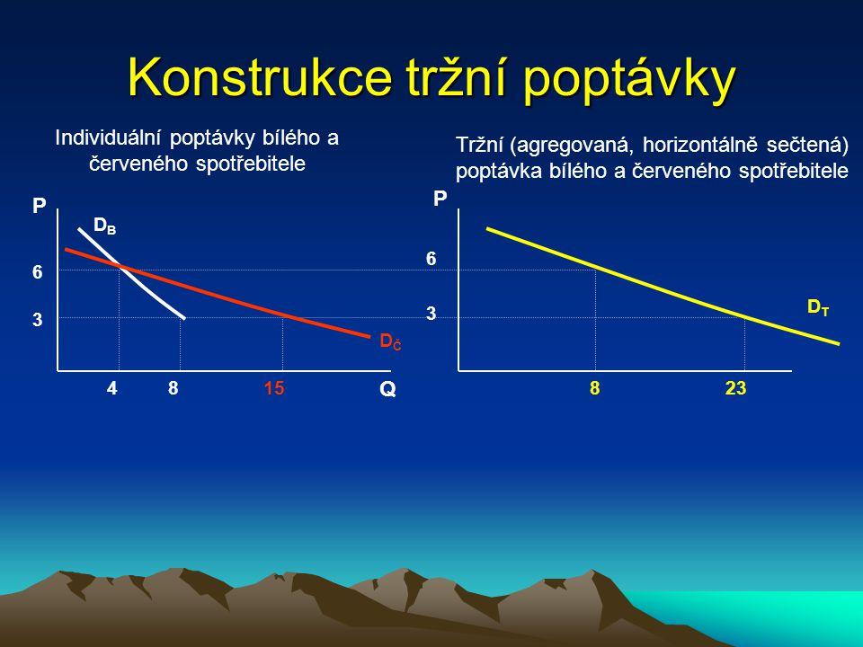 Konstrukce tržní poptávky ttržní poptávka je horizontálním součtem individuálních poptávek (tj.