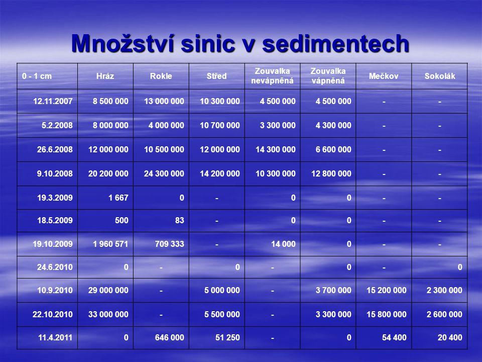 Množství sinic v sedimentech 0 - 1 cmHrázRokleStřed Zouvalka nevápněná Zouvalka vápněná MečkovSokolák 12.11.20078 500 00013 000 00010 300 0004 500 000