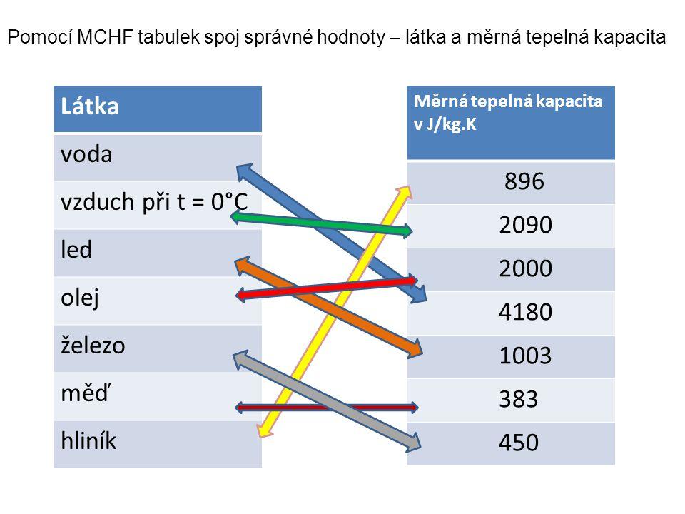 Látka voda vzduch při t = 0°C led olej železo měď hliník Měrná tepelná kapacita v J/kg.K 896 2090 2000 4180 1003 383 450 Pomocí MCHF tabulek spoj správné hodnoty – látka a měrná tepelná kapacita