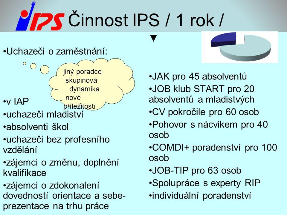 Činnost IPS / 1 rok / •Uchazeči o zaměstnání: •v IAP •uchazeči mladiství •absolventi škol •uchazeči bez profesního vzdělání •zájemci o změnu, doplnění